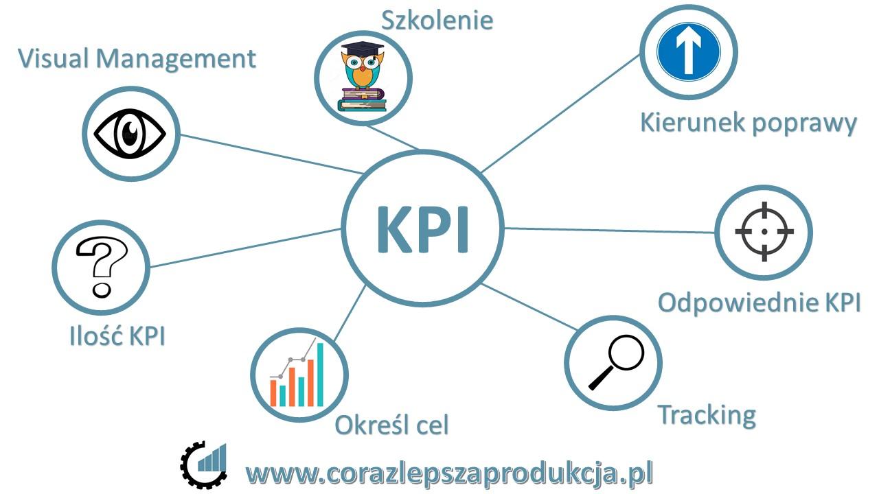 7 kroków do zarządzania przez KPI